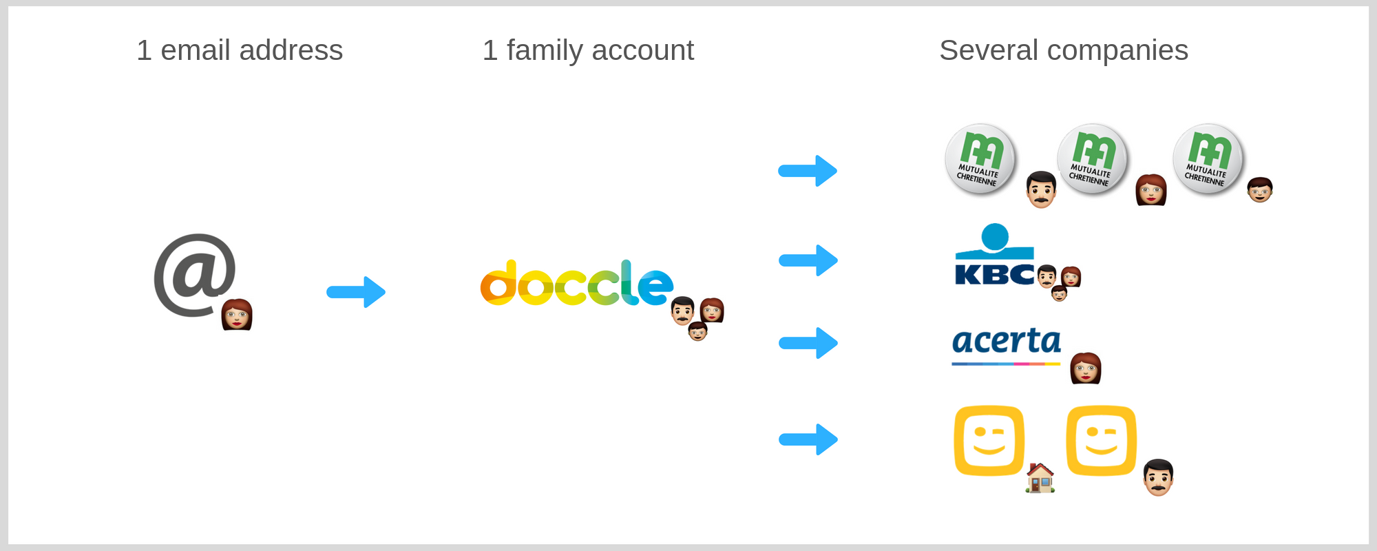 Digital organisation Doccle account