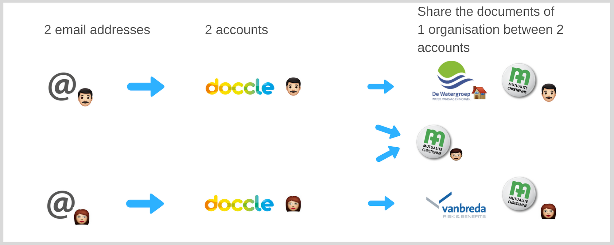 Digital organisation Doccle account2