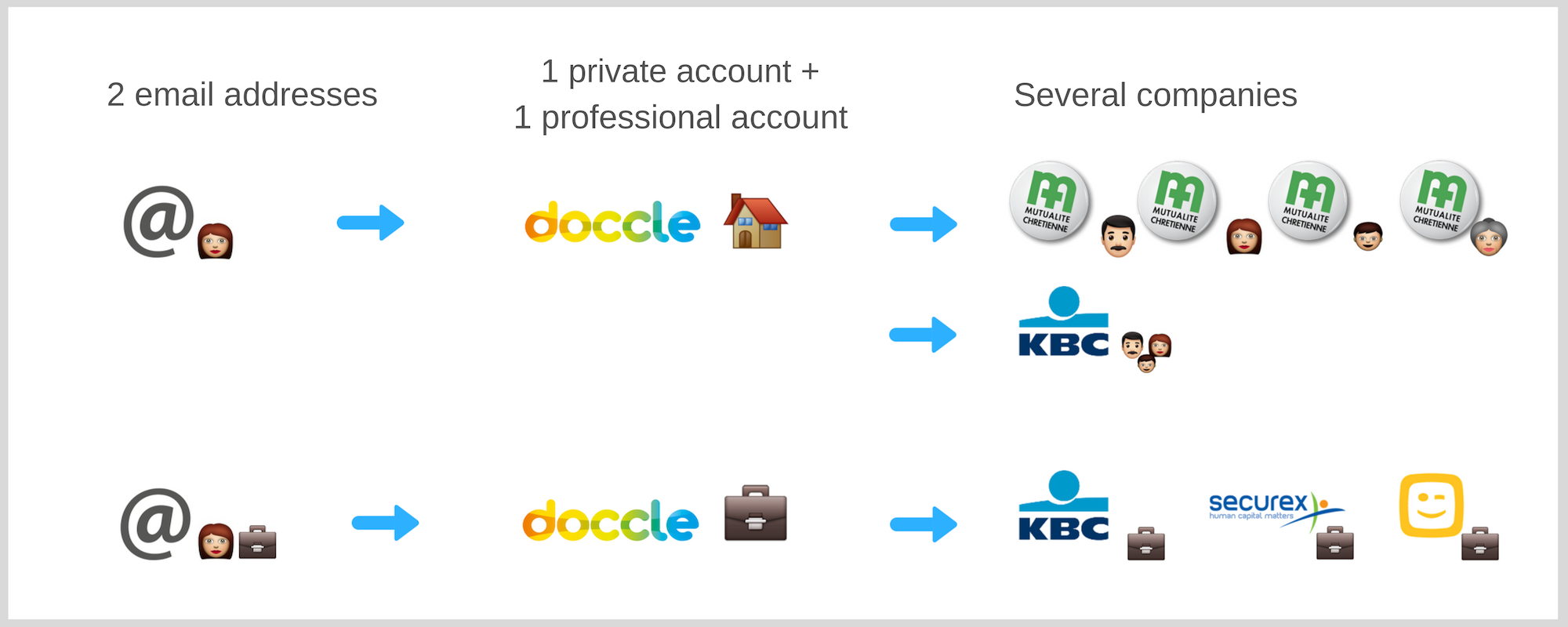 Digital organisation Doccle account3